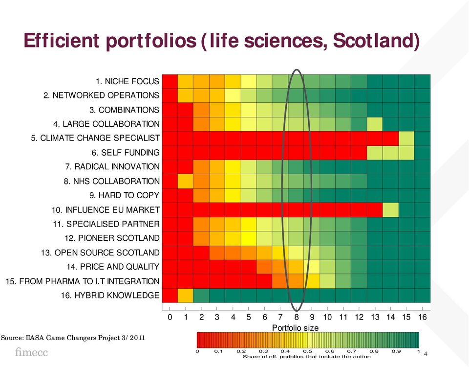 SPECIALISED PARTNER 12. PIONEER SCOTLAND 13. OPEN SOURCE SCOTLAND 14. PRICE AND QUALITY 15. FROM PHARMA TO I.T INTEGRATION 16.
