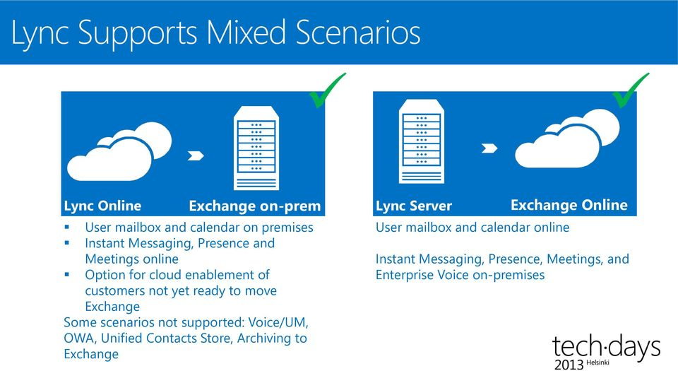 Exchange Some scenarios not supported: Voice/UM, OWA, Unified Contacts Store, Archiving to Exchange Lync