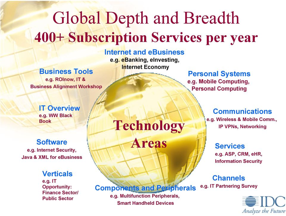 g. Wireless & Mobile Comm., IP VPNs, Networking Services e.g. ASP, CRM, ehr, Information Security Verticals e.g. IT Opportunity: Finance Sector/ Public Sector Components and Peripherals e.