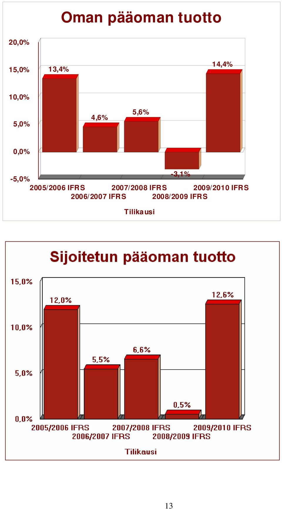 -5,0% 2005/2006 IFRS 2007/2008 IFRS