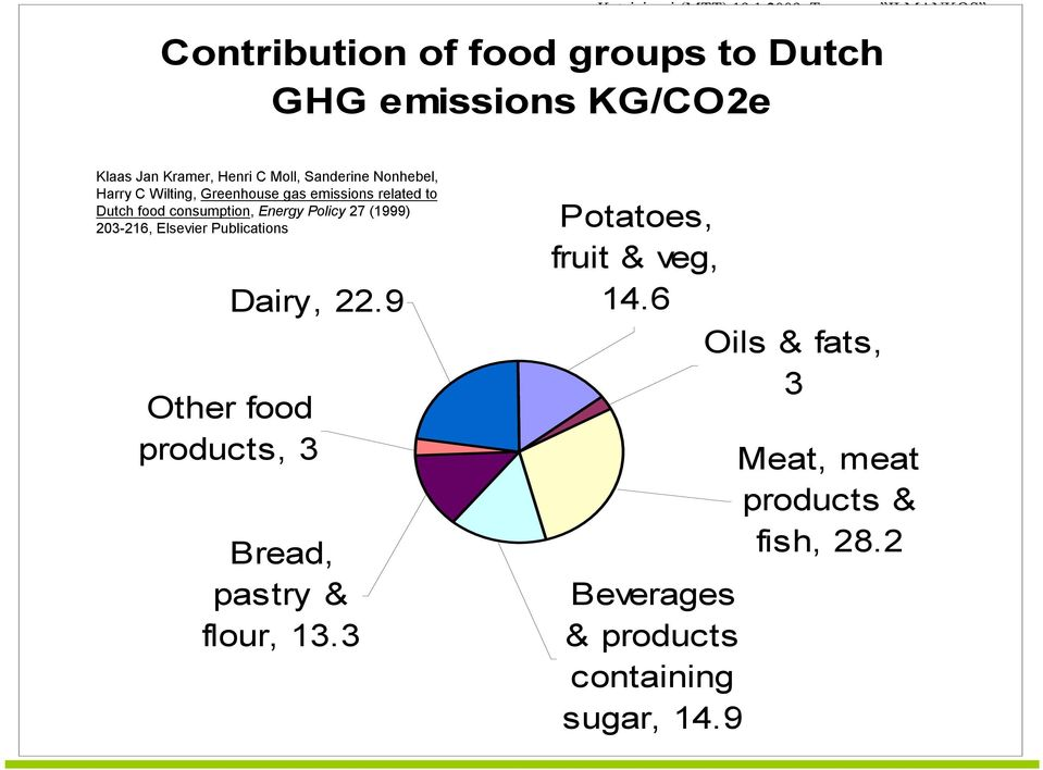 (1999) 203-216, Elsevier Publications Dairy, 22.9 Other food products, 3 Bread, pastry & flour, 13.