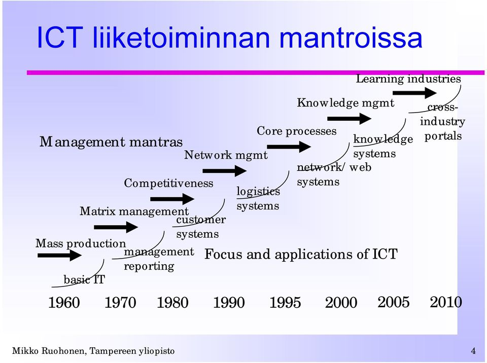 Knowledge mgmt knowledge systems network/web systems Focus and applications of ICT 1960 1970 1980