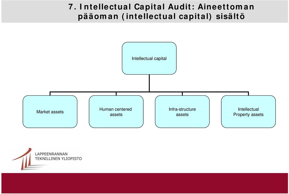 Intellectual capital Market assets Human