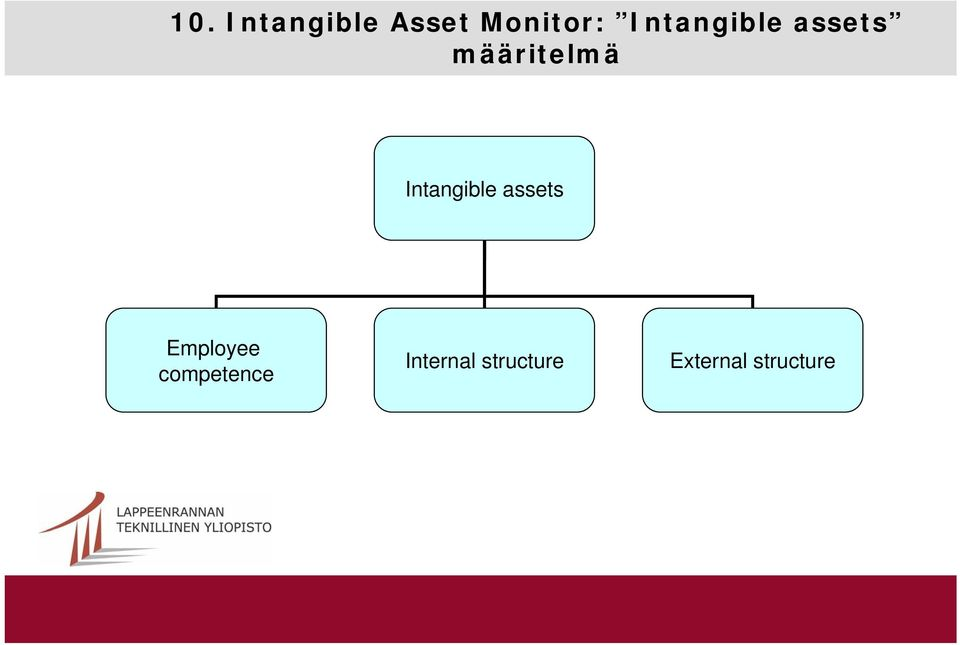 Intangible assets Employee