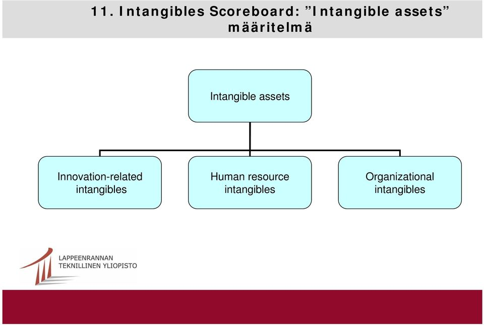 Innovation-related intangibles Human