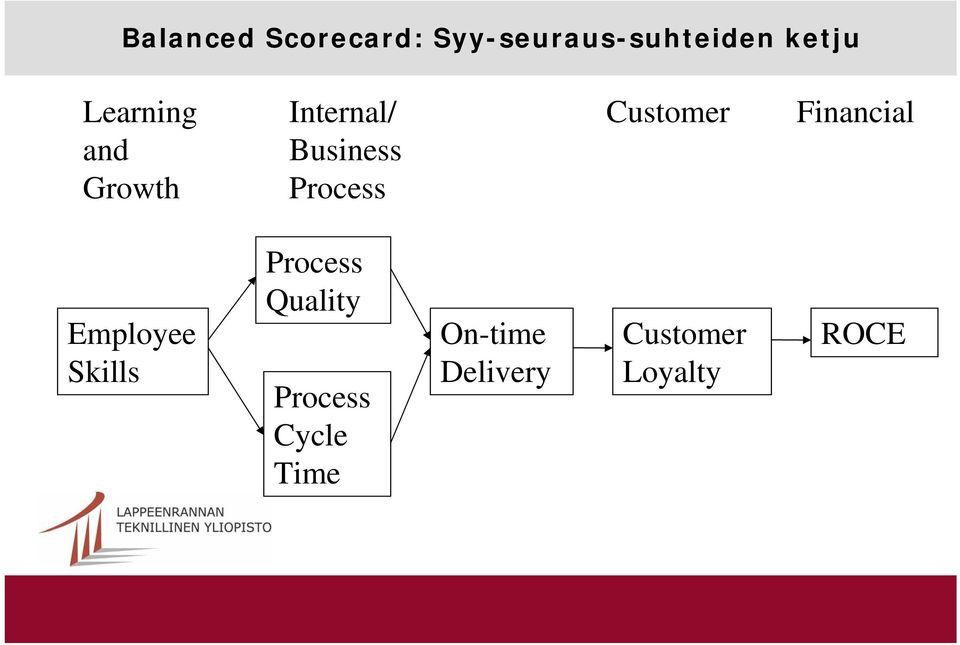 Customer Financial Employee Skills Process Quality