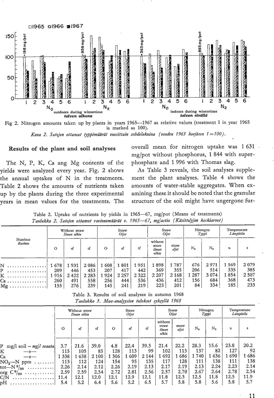 Nitrogen amounts taken up by plants in years 1965-1967 as relative values (treatment 1 in year 1965 is marked as 100). Kuva 2.