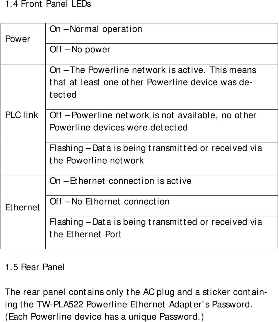 Flashing Data is being transmitted or received via the Powerline network On Ethernet connection is active Ethernet Off No Ethernet connection Flashing Data is