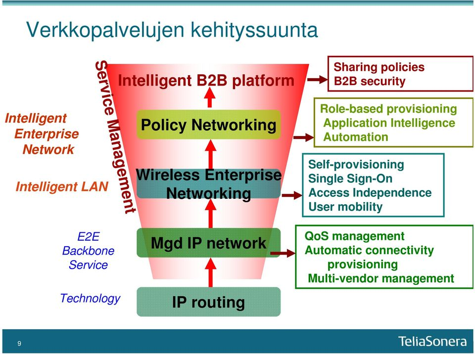 Application Intelligence Automation Self-provisioning Single Sign-On Access Independence User mobility E2E Backbone