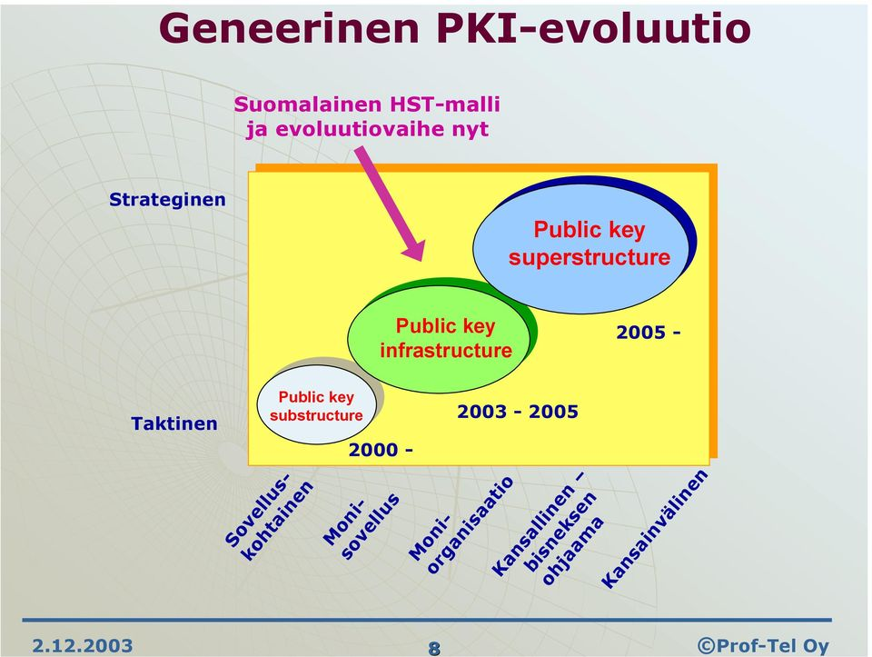 infrastructure 2005 - Taktinen Public key substructure 2000 -