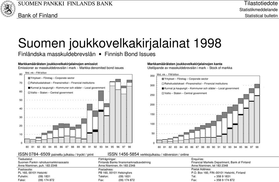 mk FIM billion Yritykset Företag Corporate sector Rahoituslaitokset Finansinstitut Financial institutions Kunnat ja kaupungit Kommuner och städer Local government Valtio Staten Central government