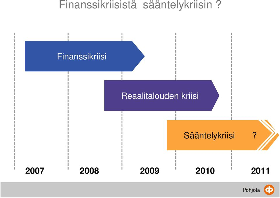 Finanssikriisi