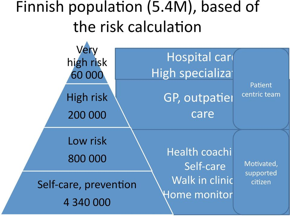 Low risk 800 000 Self- care, prevenoon 4 340 000 Hospital care High