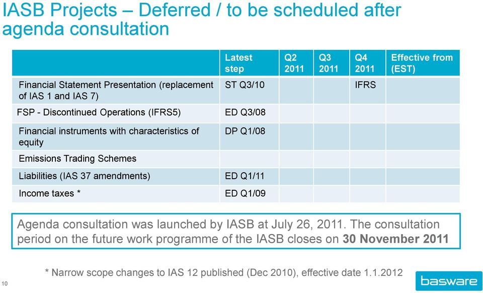 Emissions Trading Schemes Liabilities (IAS 37 amendments) ED Q1/11 Income taxes * ED Q1/09 Agenda consultation was launched by IASB at July 26, 2011.