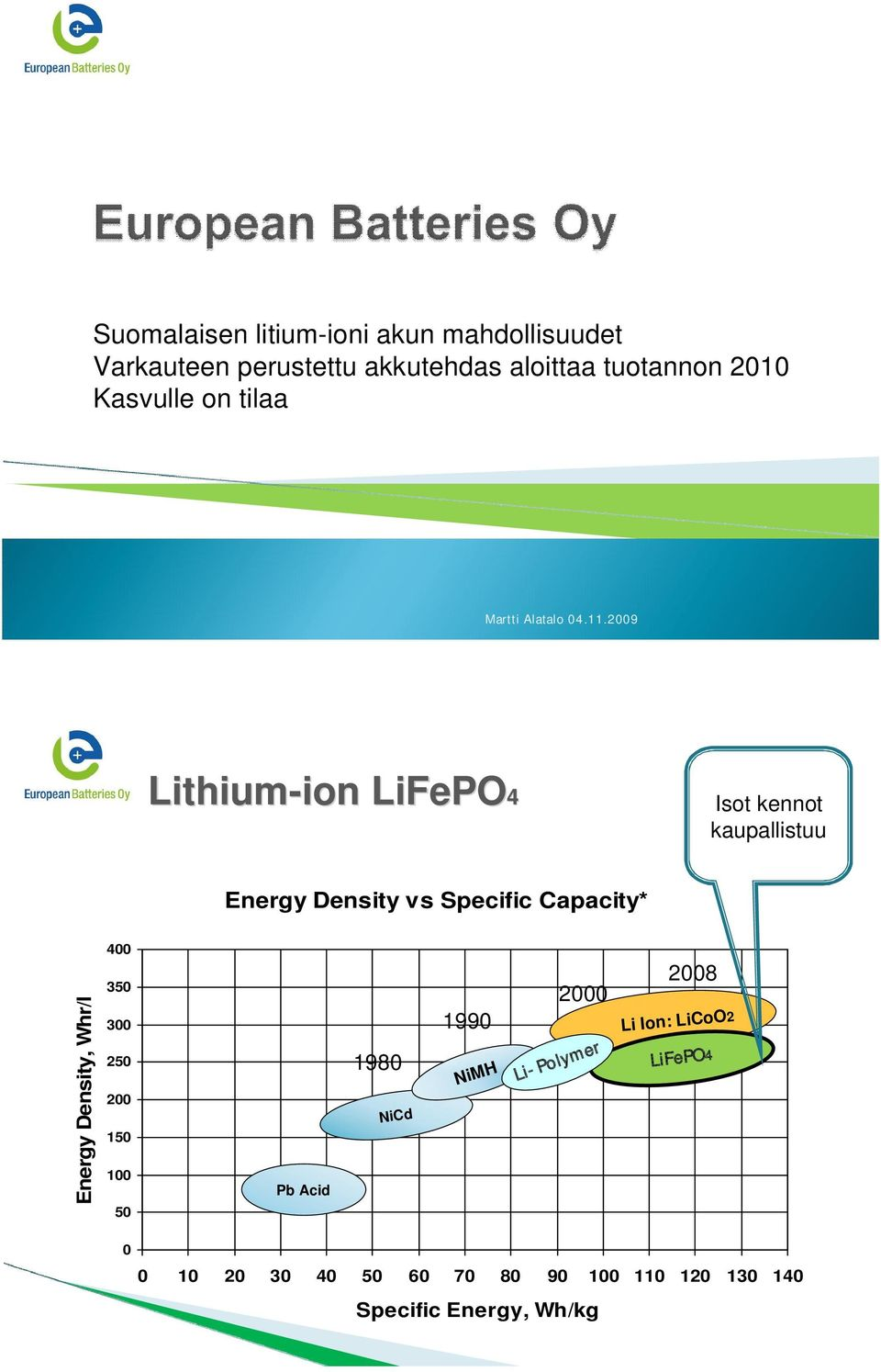 2009 Lithium-ion ion LiFePO4 Isot kennot kaupallistuu Energy Density vs Specific Capacity* Energy Density,