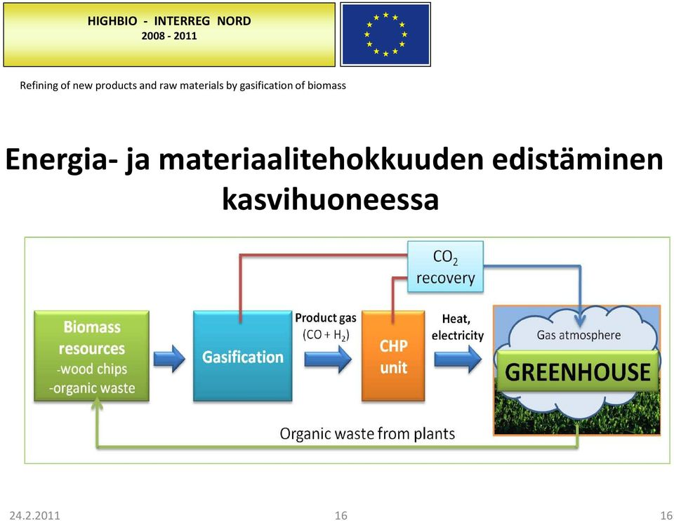 gasification of biomass Energia- ja