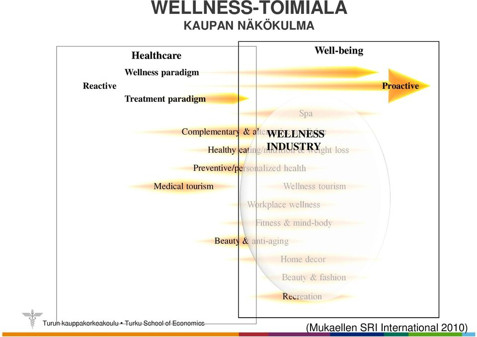 & weight loss Preventive/personalized health Medical tourism Wellness tourism Workplace wellness