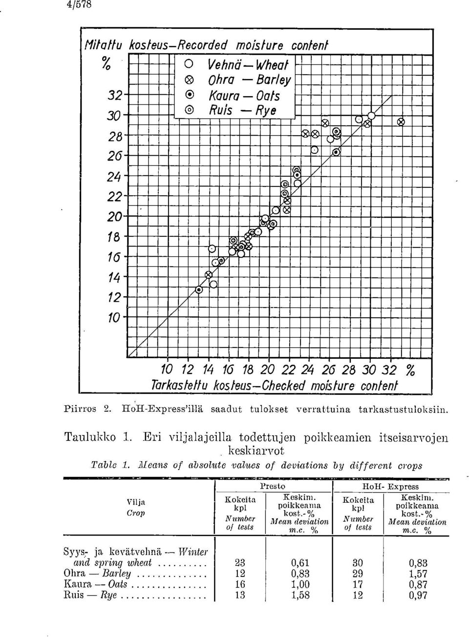 Eri viljalajeilla todettujen poikkeamien itseisarvojen keskiarvot Taide 1. Means of absolute values of deviations by dif ferent erops Vilja Crop Kokeita kpl Number tests 1 resto Keskim.