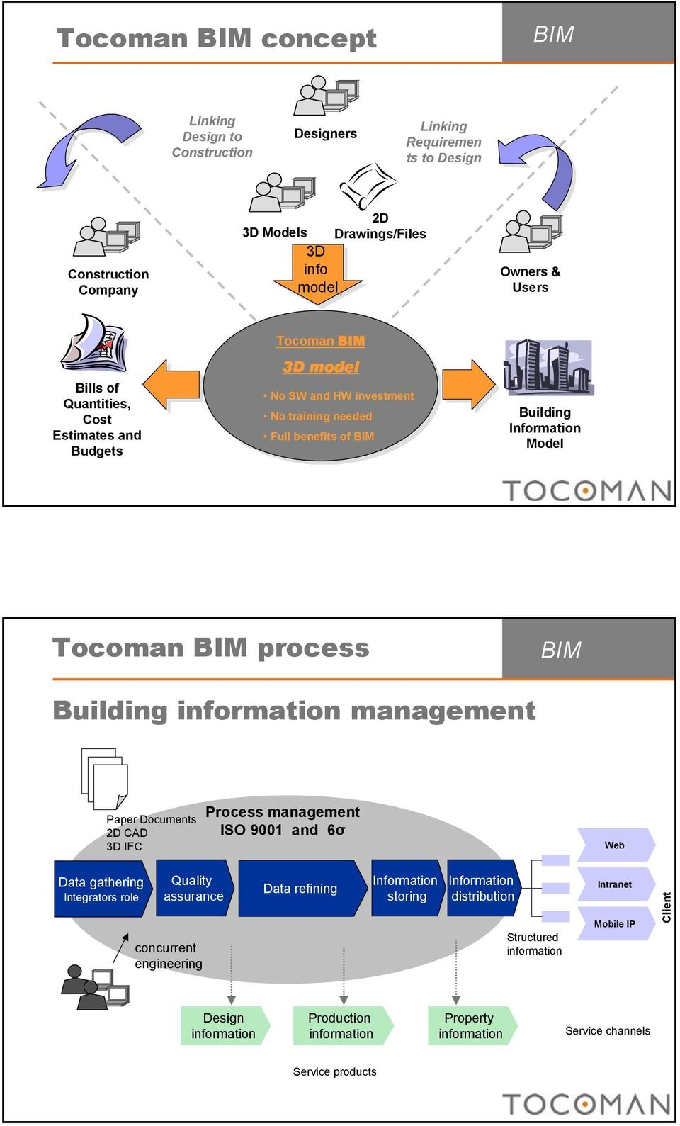 information management Paper Documents 2D CAD 3D IFC Process management ISO 9001 and 6σ Web Data gathering Integrators role Quality assurance concurrent engineering Data refining