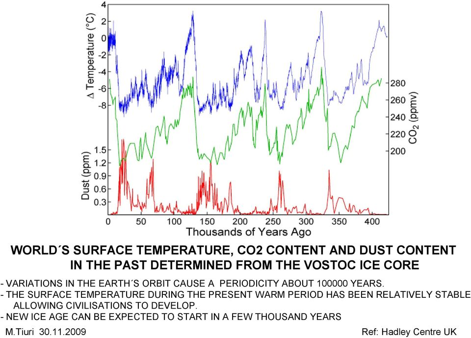 - THE SURFACE TEMPERATURE DURING THE PRESENT WARM PERIOD HAS BEEN RELATIVELY STABLE ALLOWING