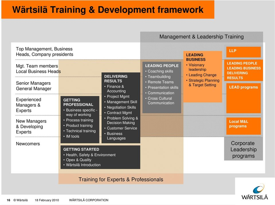 Process training Product training Technical training IM tools GETTING STARTED Health, Safety & Environment Opex & Quality Wärtsilä Introduction DELIVERING RESULTS Finance & Accounting Project Mgmt