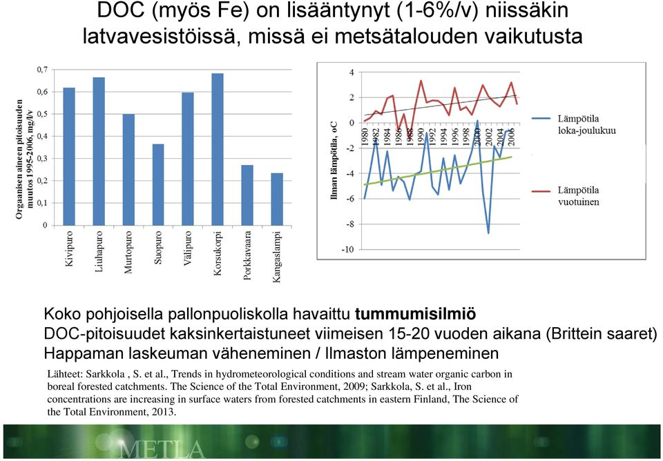 et al., Trends in hydrometeorological conditions and stream water organic carbon in boreal forested catchments.