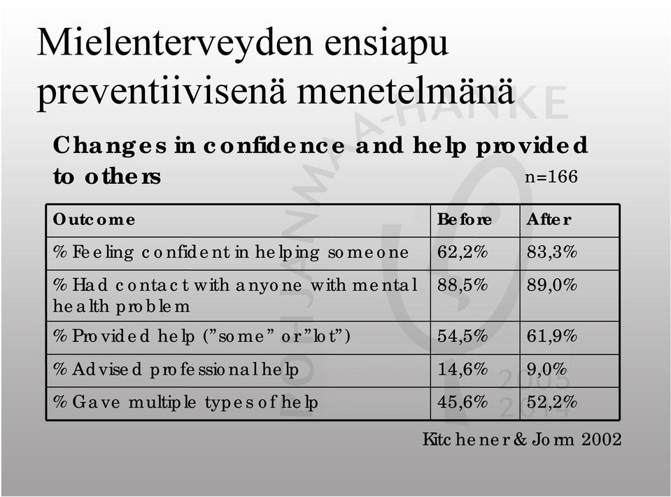 health problem % Provided help ( some or lot ) % Advised professional help % Gave multiple types