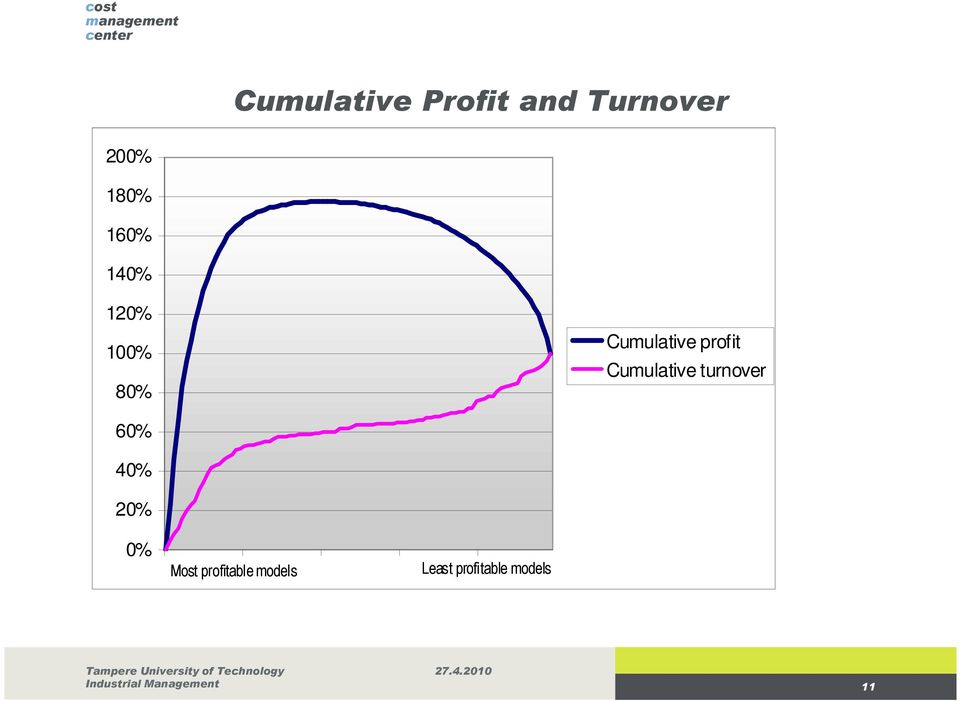 turnover 60% 40% 20% 0% Most profitable models