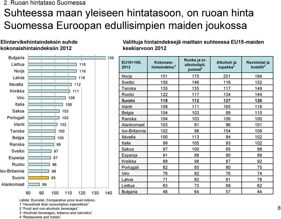 112 111 116 116 116 139 80 90 100 110 120 130 140 Lähde: Eurostat, Comparative price level indices. 1 Household final consumption expenditure. 2 Food and non-alcoholic beverages.