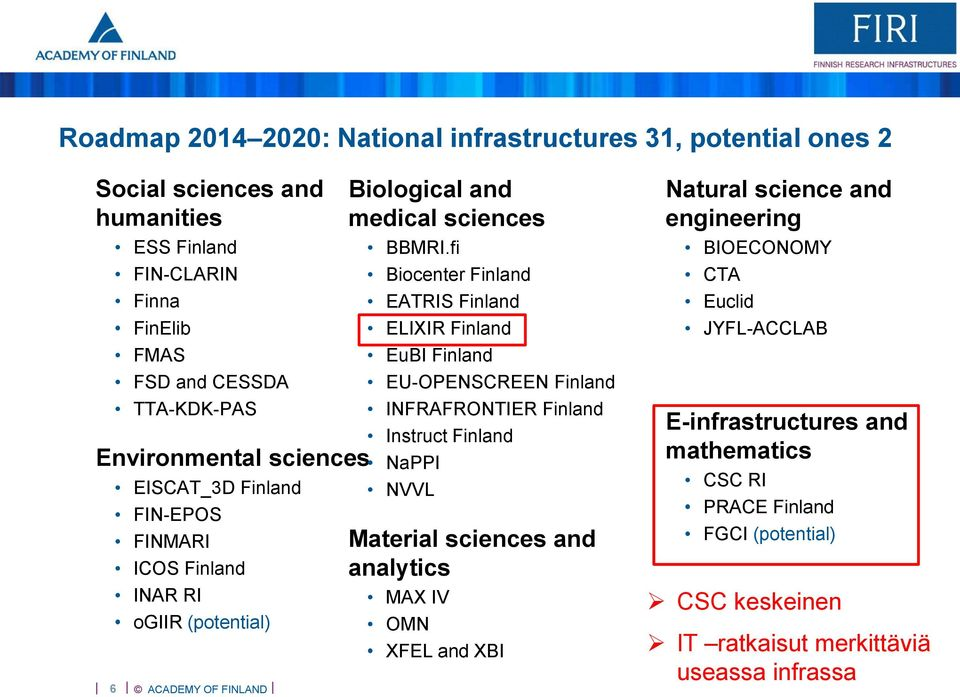 fi Biocenter Finland EATRIS Finland ELIXIR Finland EuBI Finland EU-OPENSCREEN Finland INFRAFRONTIER Finland Instruct Finland NaPPI NVVL Material sciences and analytics MAX IV