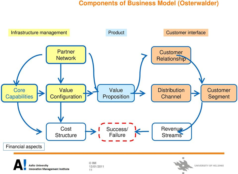 Capabilities Value Configuration Value Proposition Distribution Channel