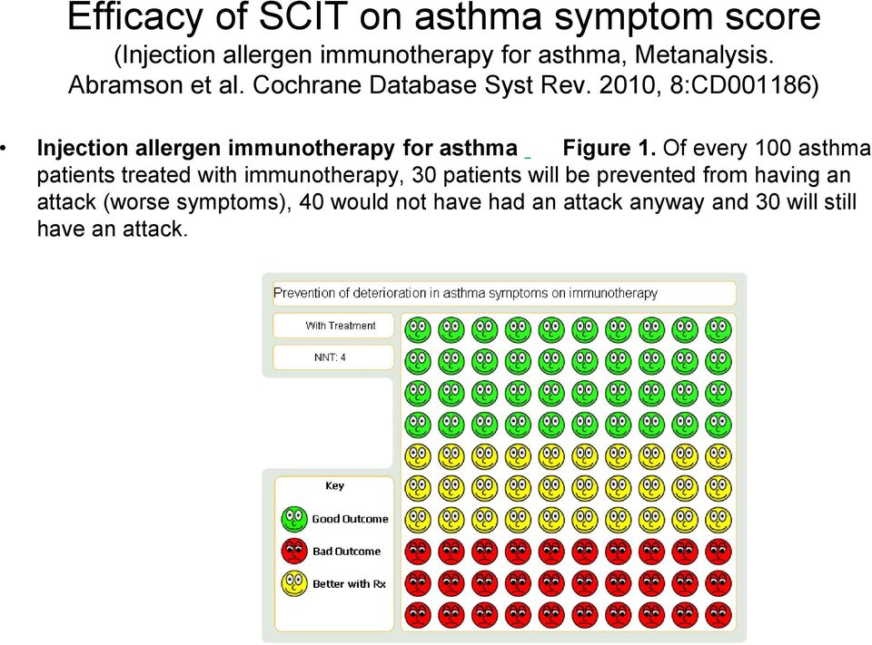 2010, 8:CD001186) Injection allergen immunotherapy for asthma Figure 1.