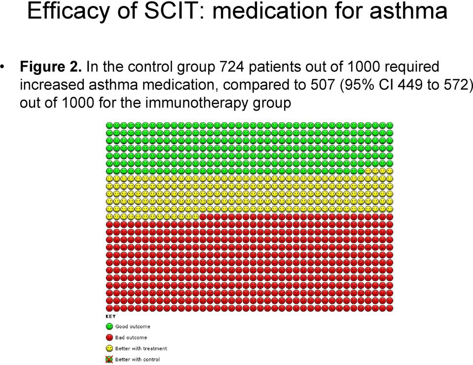 required increased asthma medication, compared to