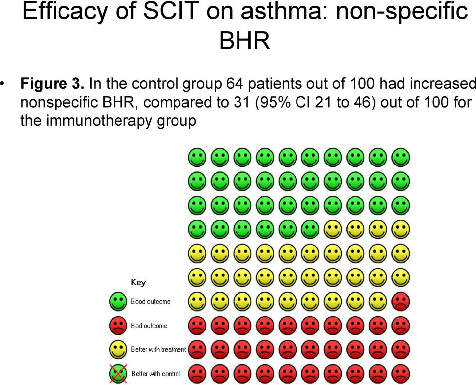 In the control group 64 patients out of 100 had
