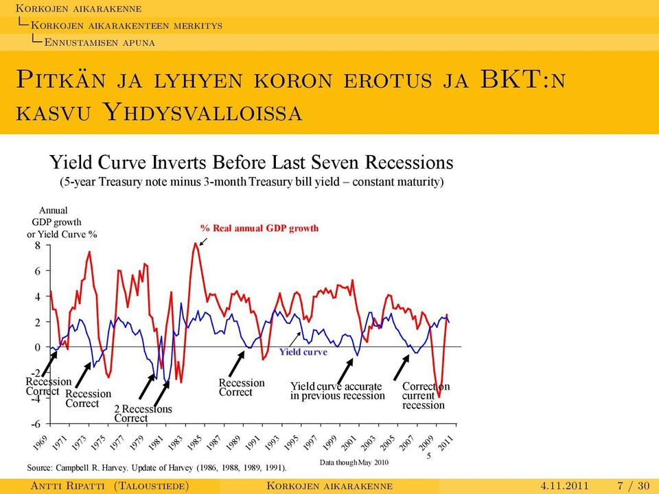 Correct 1971 1973 1975 1977 1979 1981 1983 1985 1987 1989 Recession Correct Source: Campbell R. Harvey. Update of Harvey (1986, 1988, 1989, 1991).