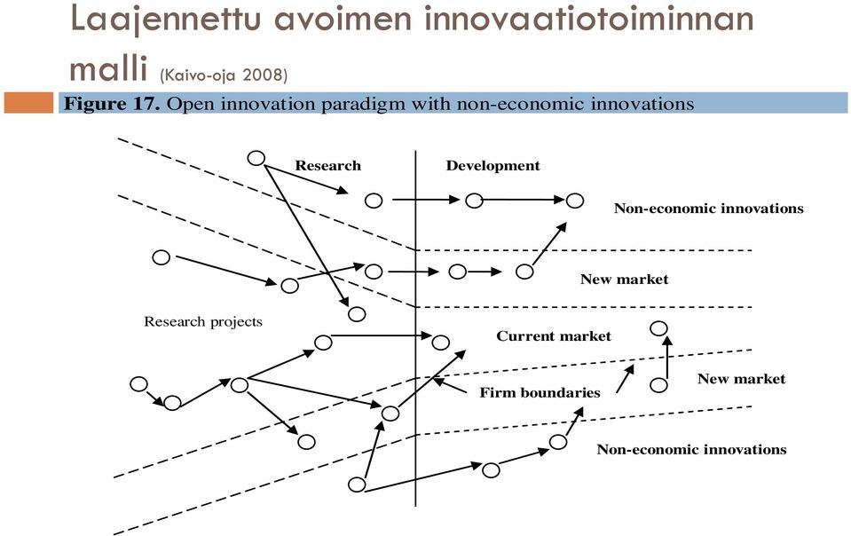 Open innovation paradigm with non-economic innovations Research