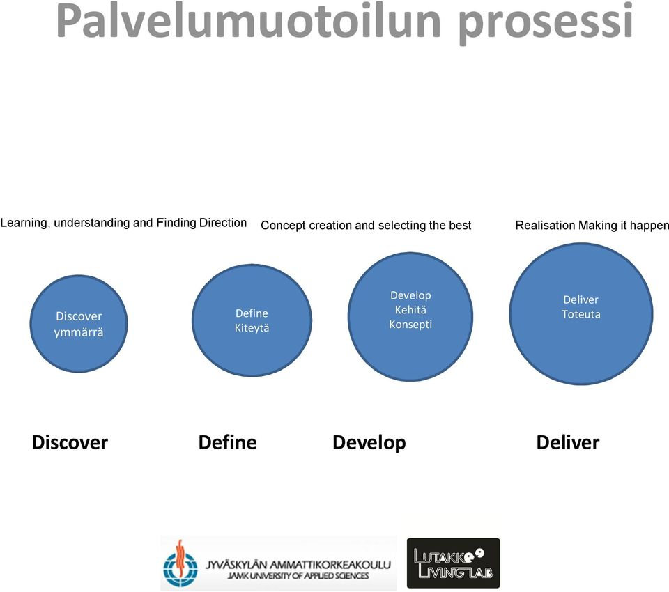 Realisation Making it happen Discover ymmärrä Define Kiteytä