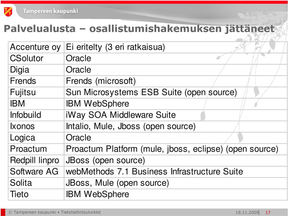 Jboss (open source) Logica Oracle Proactum Proactum Platform (mule, jboss, eclipse) (open source) Redpill linpro JBoss (open source) Software
