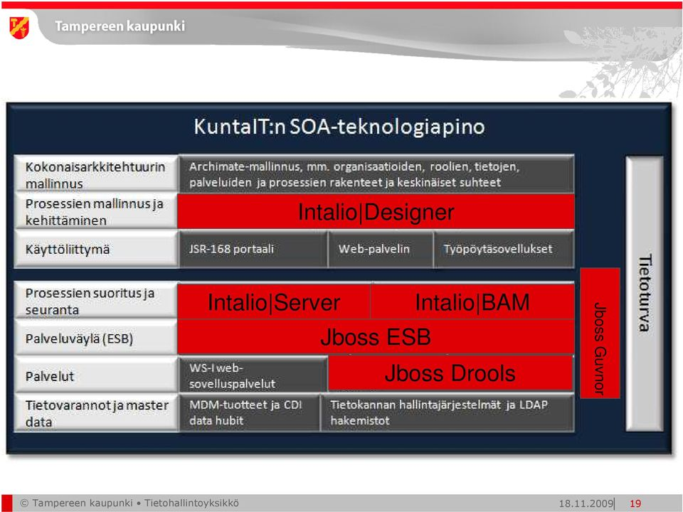 Drools Jboss Guvnor Tampereen