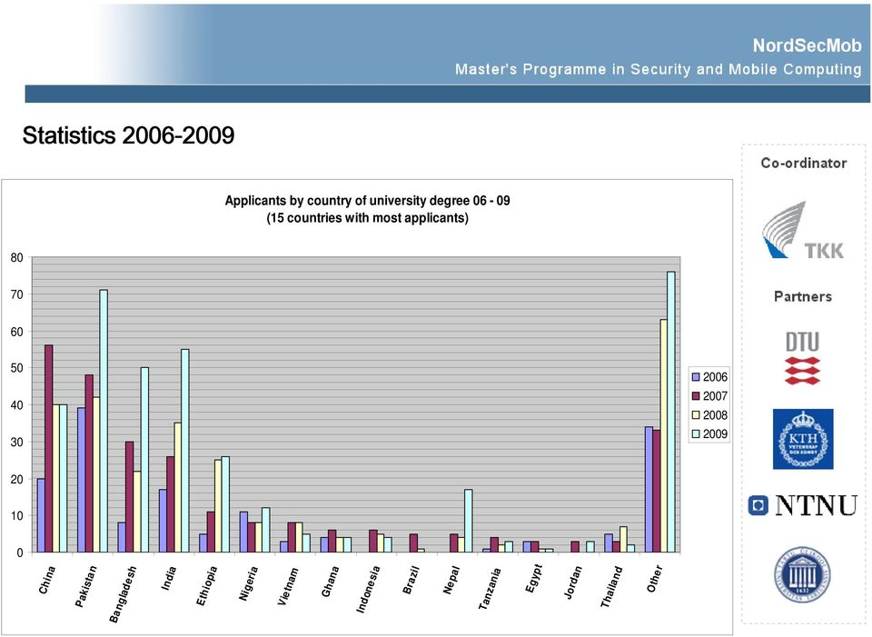 countries with most applicants) 2006 2007 2008 2009 China Pakistan