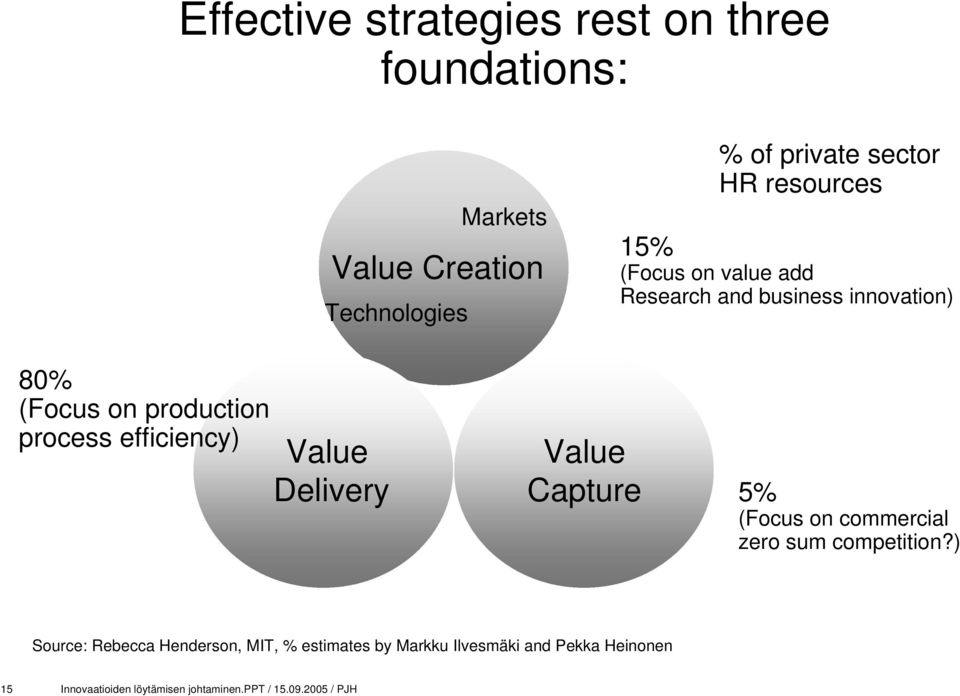 efficiency) Value Delivery Value Capture 5% (Focus on commercial zero sum competition?