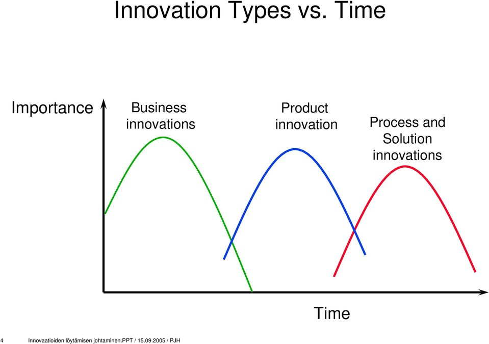 Product innovation Process and Solution