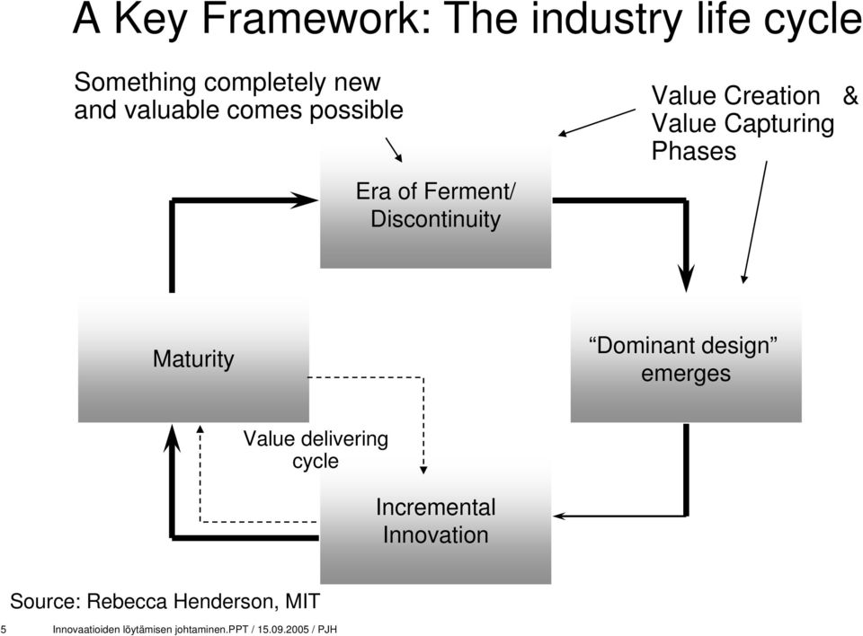 Phases Maturity Dominant design emerges Value delivering cycle Incremental