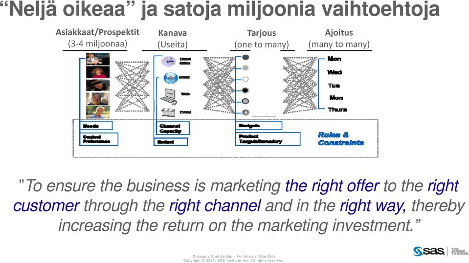 customer through the right channel and in the right way, thereby increasing the return on the marketing