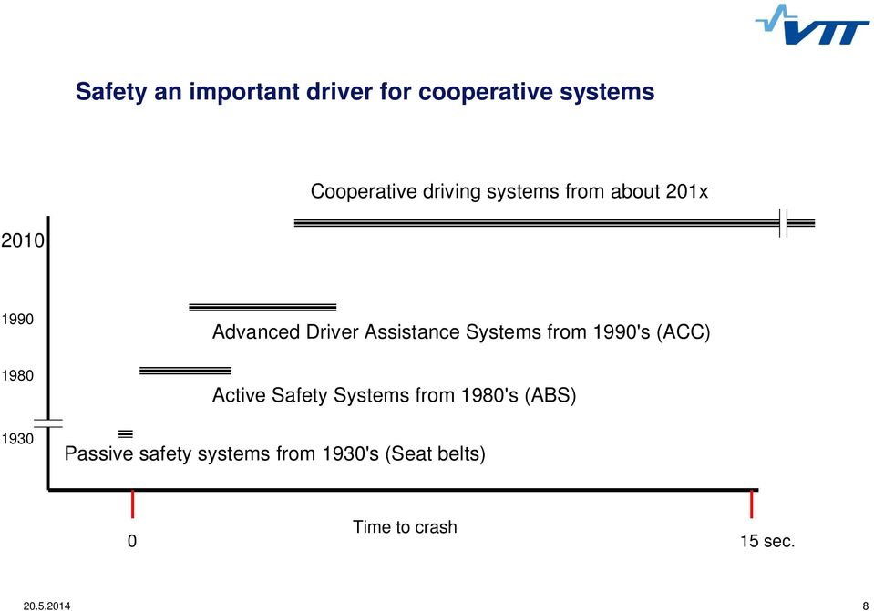 Systems from 1990's (ACC) Active Safety Systems from 1980's (ABS)