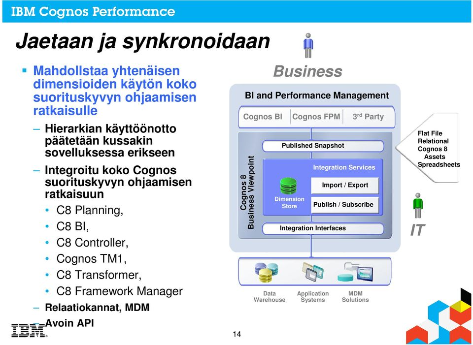 Relaatiokannat, MDM Avoin API Cognos 8 Business Viewpoint 14 Data Warehouse Business BI and Performance Management Cognos BI Cognos FPM 3 rd Party Published Snapshot