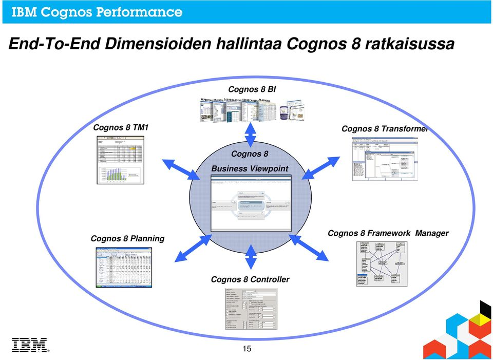 Transformer Cognos 8 Business Viewpoint Cognos 8