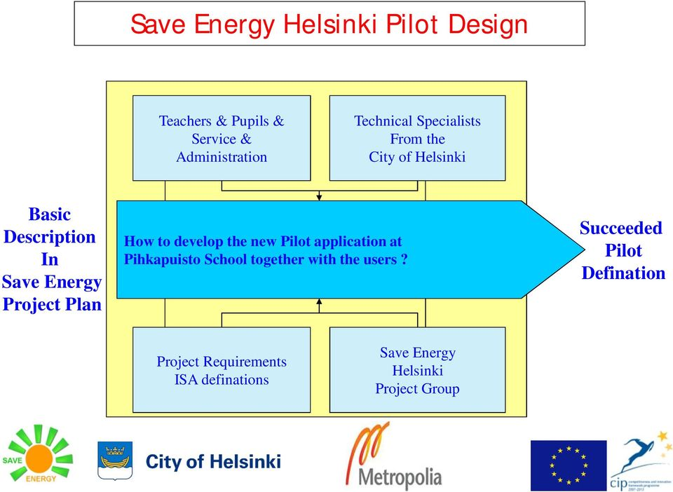 to develop the new Pilot application at Pihkapuisto School together with the users?