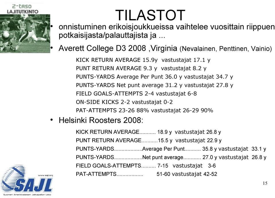 8 y FIELD GOALS-ATTEMPTS 2-4 vastustajat 6-8 ON-SIDE KICKS 2-2 vastustajat 0-2 PAT-ATTEMPTS 23-26 88% vastustajat 26-29 90% Helsinki Roosters 2008: KICK RETURN AVERAGE... 18.9 y vastustajat 26.