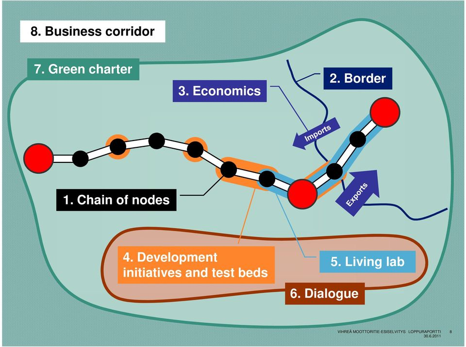 Economics 1. Chain of nodes 4. Development initiatives and test beds 6. Dialogue 5.
